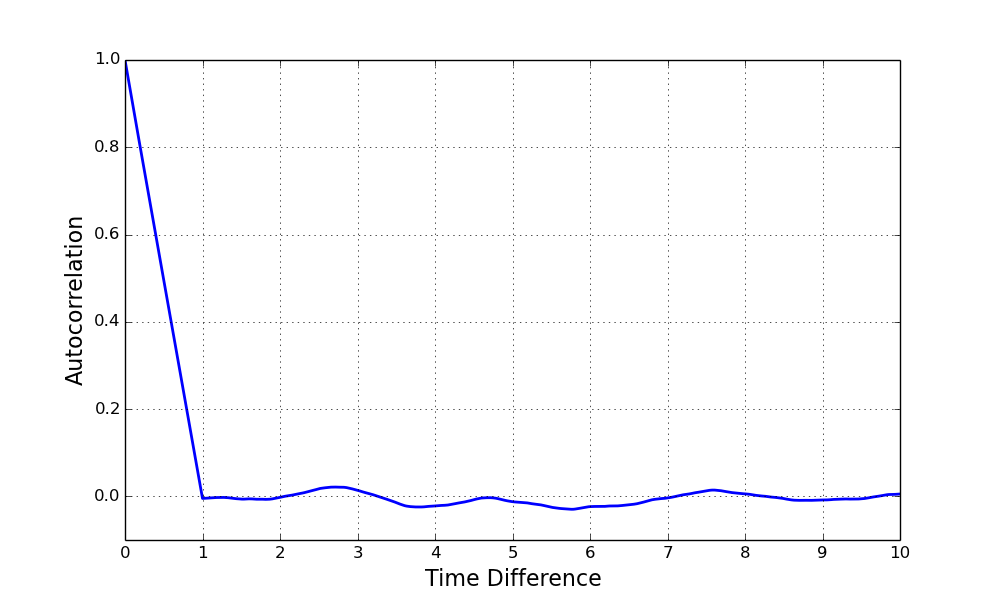 Discrete-Event Simulation