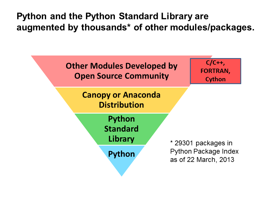 Getting Started with Python and NumPy